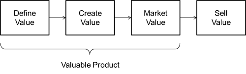 Value strategy chain