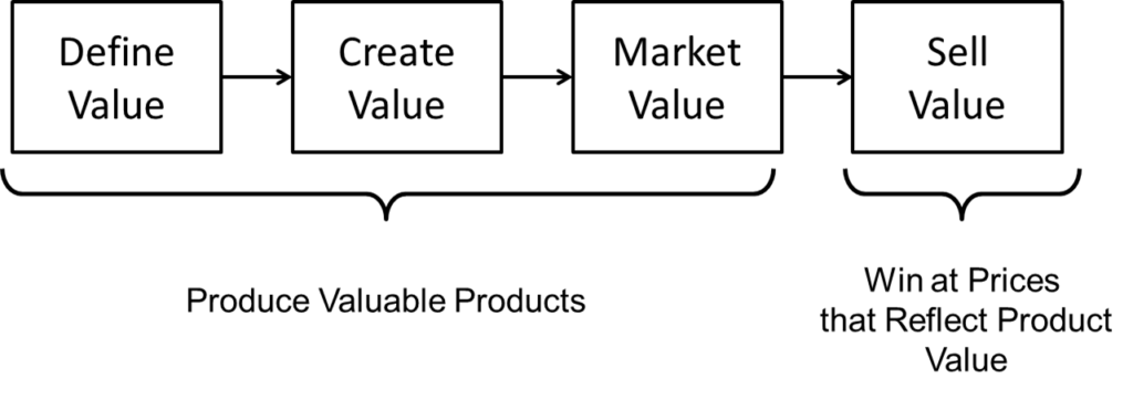 Value Strategy Phases
