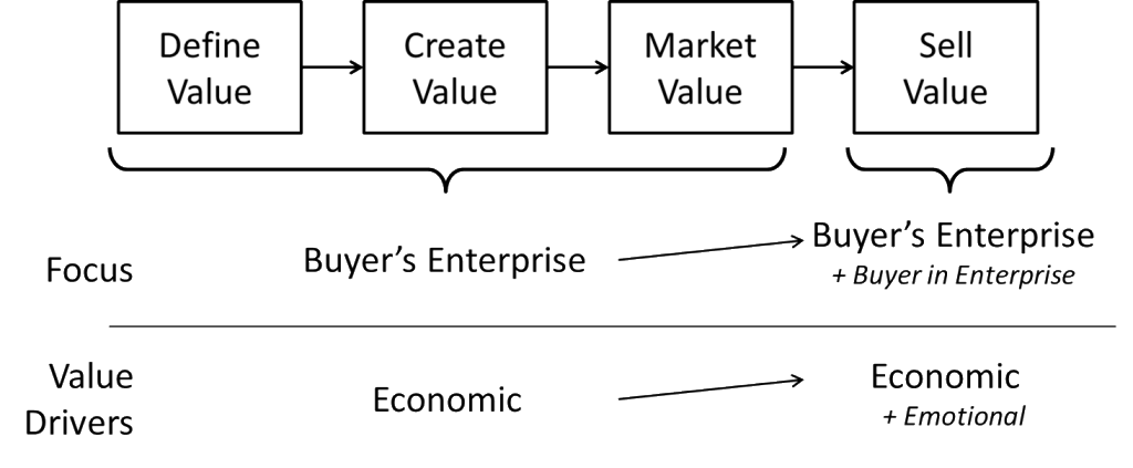 Value Strategy Value Drivers