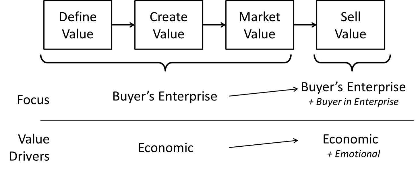 Value Strategy $ vs Emotional 2