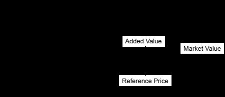 Economic Value Model