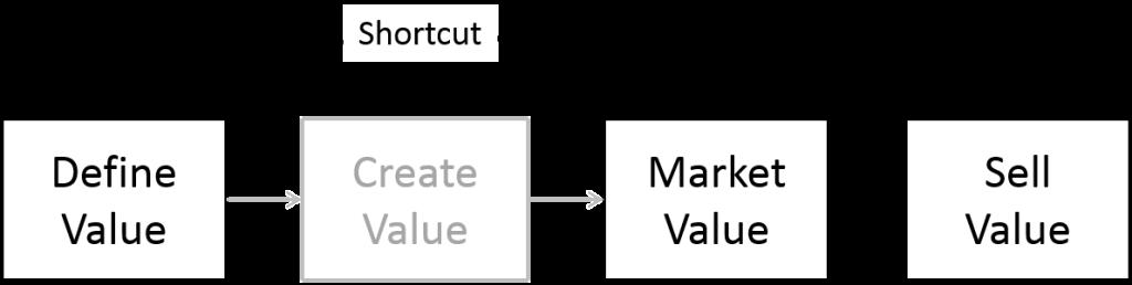 Value Strategy Process Shortcut