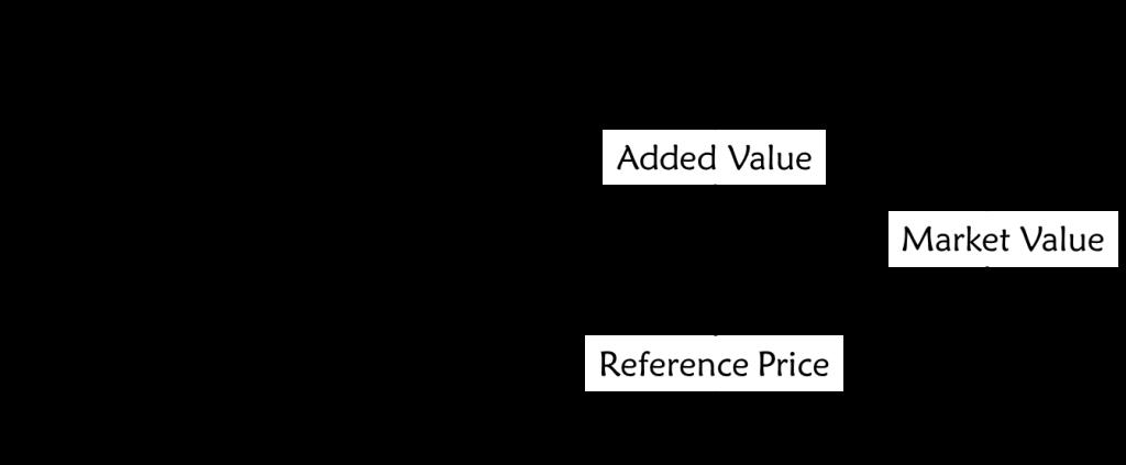 Economic Value Model 3