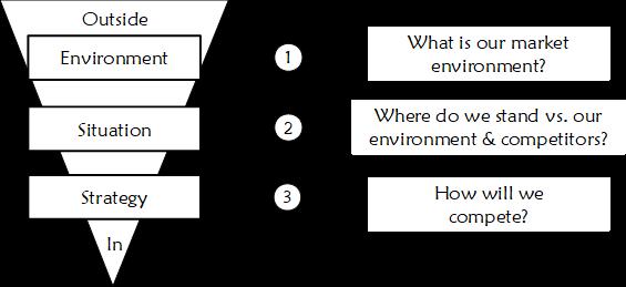 3-Phase Strategy Development